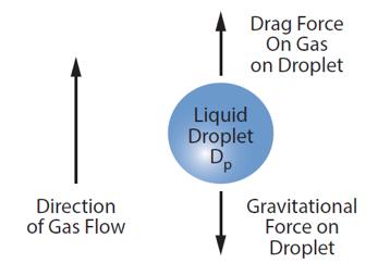 Figura 1. Esquemático de las fuerzas actuando sobre la gota de líquido en la fas gas [5]