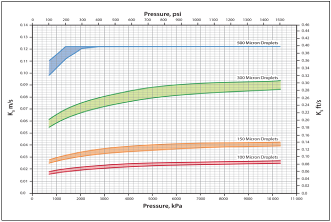 Figura 2. Ks como función de presión y diámetros de la gota de líquido par los separadores verticales sin extractores de neblina [5].