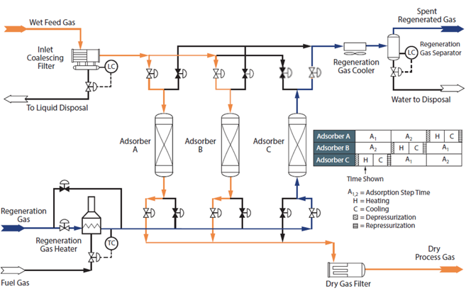 Figura 1. Un Diagrama de Flujo Simplificado de un Sistema de 3-Torres de Deshidratación por Adsorción