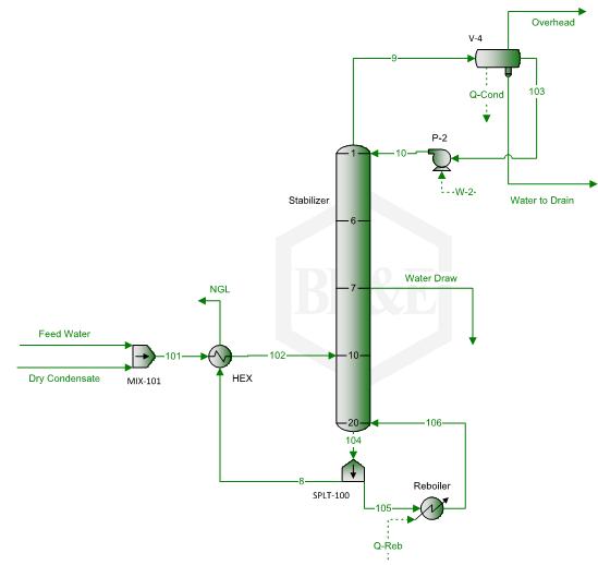 Figura 2. Una columna sstabilizadora simplificada con bandeja lateral de despojo