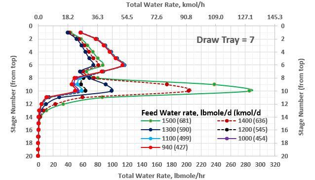 Figura 4a. Perfil de flujo molar total de agua en una torre estabilizadora con extracción lateral en el contacto no. 7 como función de gasto de agua (rango total)