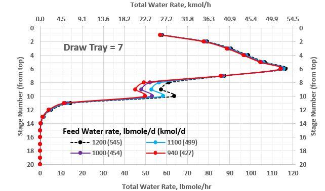 Figura 4b. Perfil de flujo molar total de agua en una torre estabilizadora con extracción lateral en el contacto no. 7 como función de gasto de agua (rango menor)
