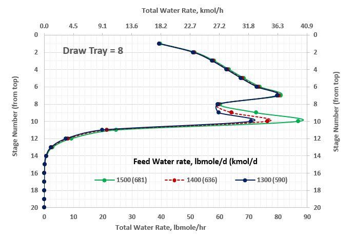 Figura 5. Perfil de flujo molar total de agua en la columna estabilizadora con extracción lateral en el contacto no. 8 como función de gasto de agua (rango mayor)