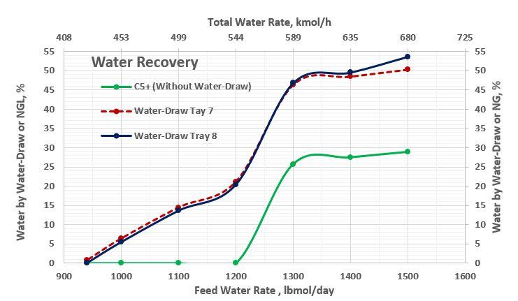 Figura 6. Recuperación de Agua (%) como función del gasto de agua de alimentación.