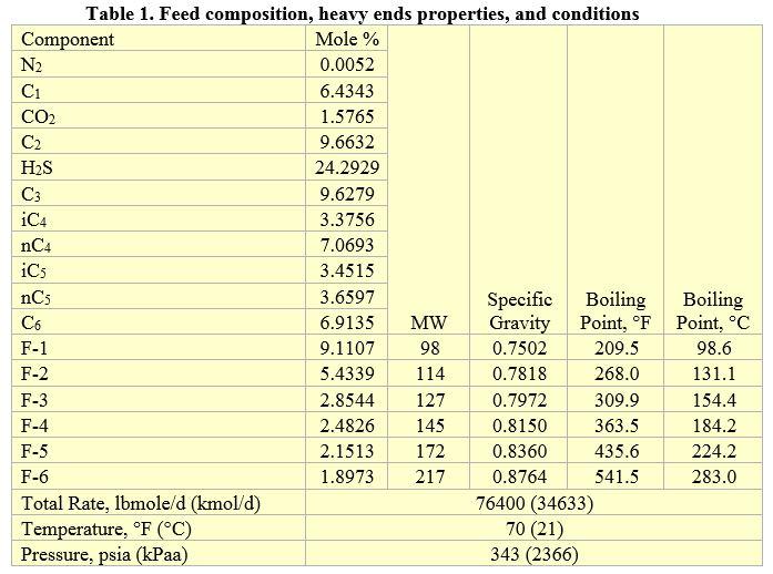 Tabla 1. Composición de la composición de alimentación, propiedades de las fracciones pesadas y condicione