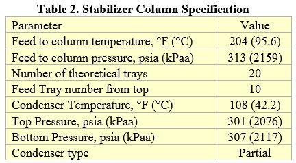 Tabla 2. Especificaciones de la Columna Estabilizadora
