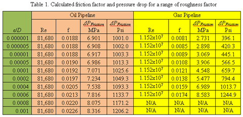How sensitive is pressure drop due to friction with roughness factor the analysis of figure 2 indicates that for the oil pipeline the friction pressure drop is almost independent of the roughness factor in the range of ccuart Choice Image