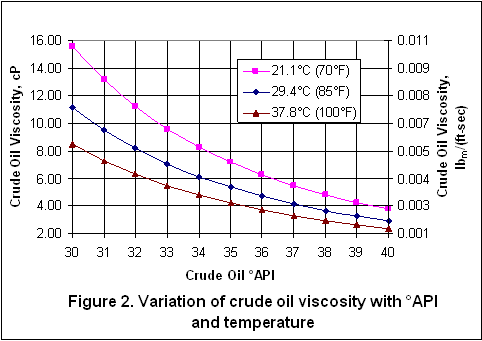 Viscosity Crude Oil Chart Pictures