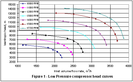 Effect of gas molecular weight on centrifugal compressor
