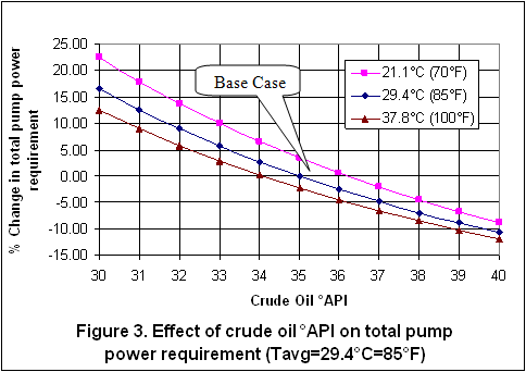 crude oil chart viscosity crude oil chart