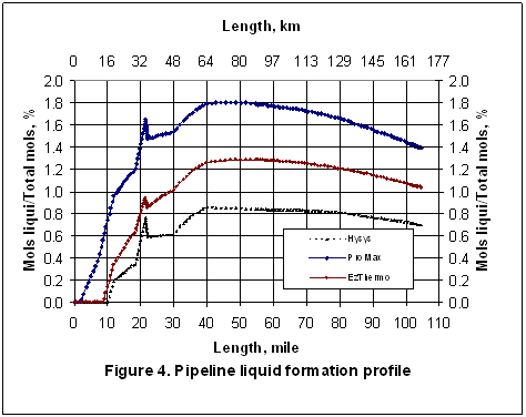 Two Phase Gas-Liquid Pipeline Simulation | Campbell Tip of the Month