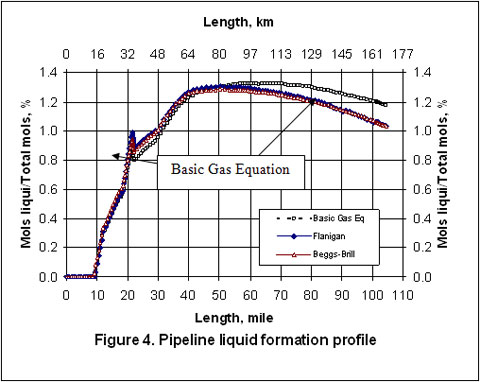 How good is Flanigan Correlation for Two Phase Gas-Liquid Pipeline