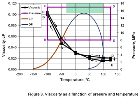 compressibility factor graph. figure 3. compressibility factor: factor graph