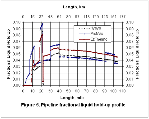 Two Phase Gas Liquid Pipeline Simulation Campbell Tip Of