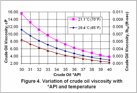 Fuel Oil Kinematic Viscosity Of Fuel Oil
