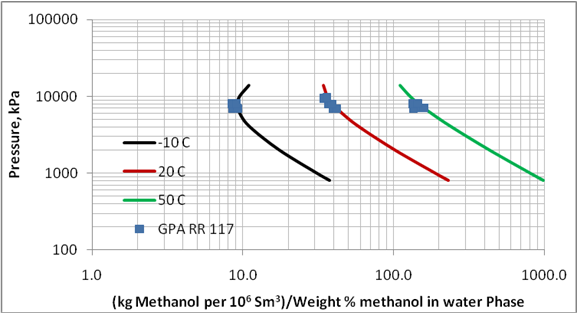 estimation of methanol loss to vapor phase