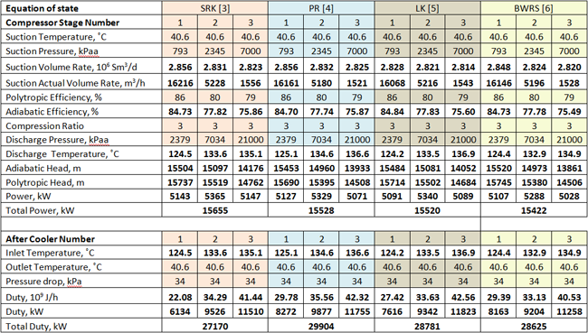 Worksheet Mechanical Conversion Table which equations of state should be used for compressor the