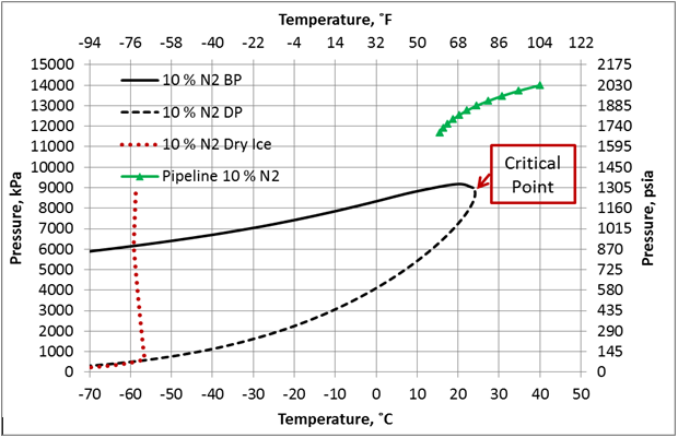 effect of nitrogen impurities on co2 dense phase. Black Bedroom Furniture Sets. Home Design Ideas