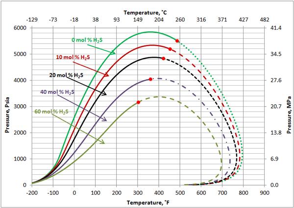 Critical Pressure Of Natural Gas