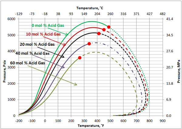 Impact of non hydrocarbons on the reservoir fluids phase envelope figure 3 ccuart Gallery