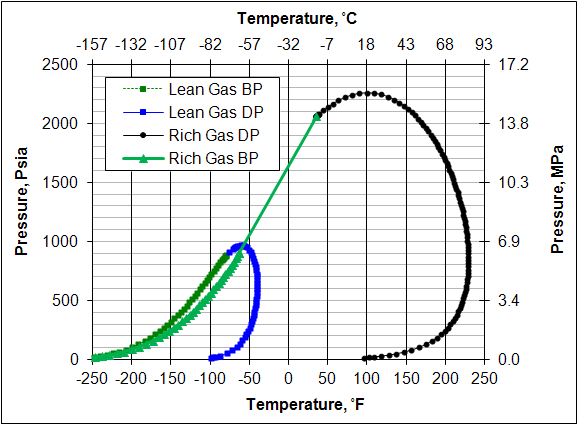 Low Pressure Versus High Pressure Dense Phase Natural Gas
