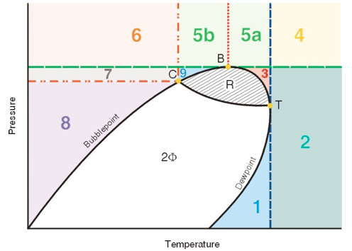 """for instance the area marked """"3"""" is """"above the phase diagram but below the  highest"""