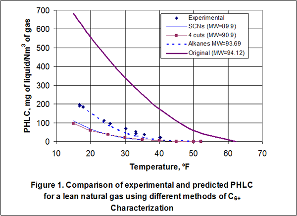 campbell tip of the month Water Phases Pressure Temperature Table Water Phase Diagram in Imperial