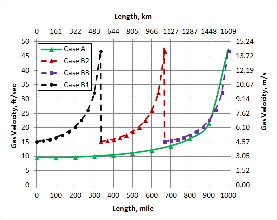 Temperature Of Natural Gas In Pipeline