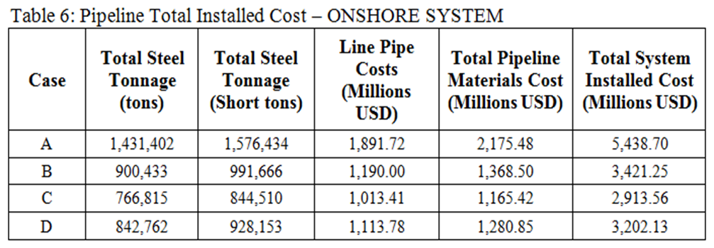Onshore Natural Gas Pipeline Transportation Alternatives