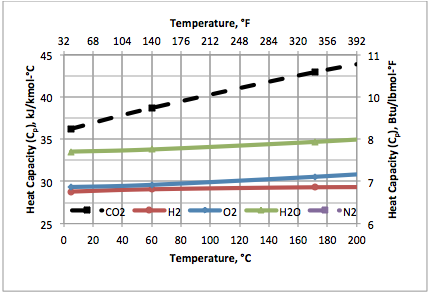 heat capacity ratio of gases An important physical property of a gas is the ratio of heat capacities heat capacity ratio is defined as the heat capacity at constant pressure divided by heat capacity at constant volume.