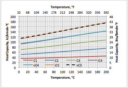 Specific Heat Of Liquid Natural Gas