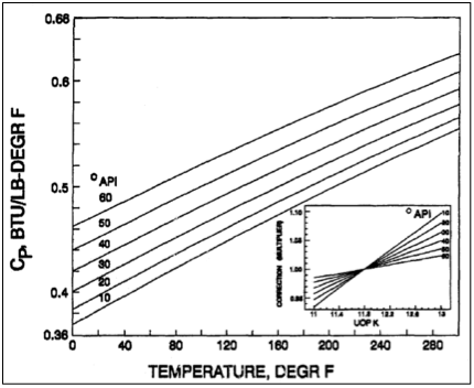 Simple equations to approximate changes to the properties for Specific heat table j gc