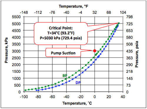 transportation of ethane by pipeline in the dense phase campbell For Water Pressure and Temperature Phase Diagram Between