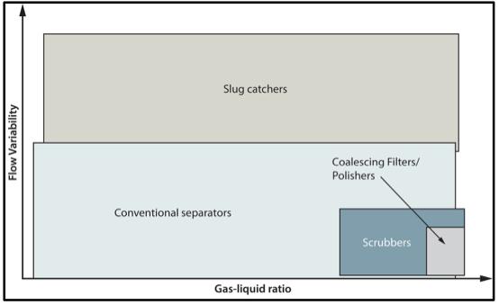 Figure 1. Gas-Liquid Separation Equipment Selection Map [1]