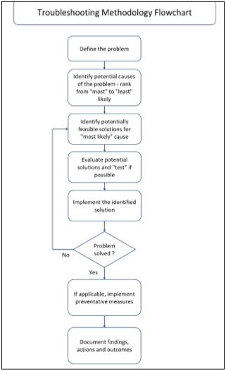 Figure 2. Troubleshooting Methodology [1]
