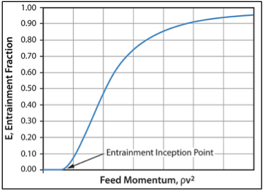 Figure 5. Example of liquid entrainment behavior in a gas-liquid system [2]