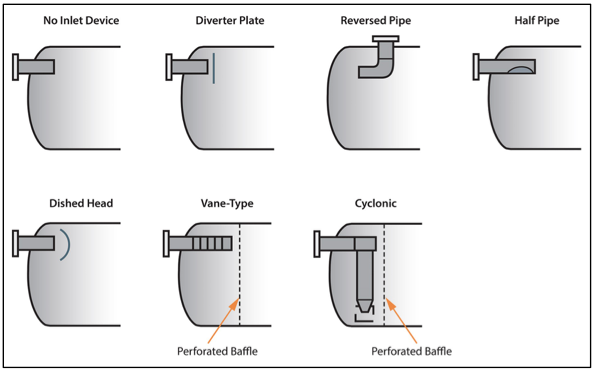 Figure 6. Various separation equipment inlet devices [2]