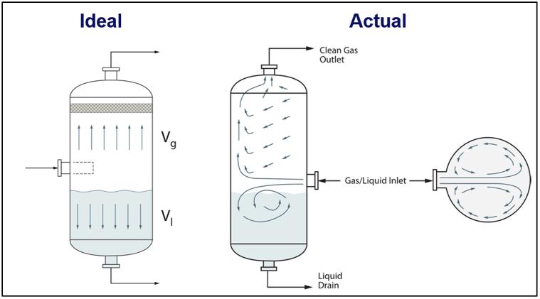 Troubleshooting Gas Liquid Separators Removal Of Liquids