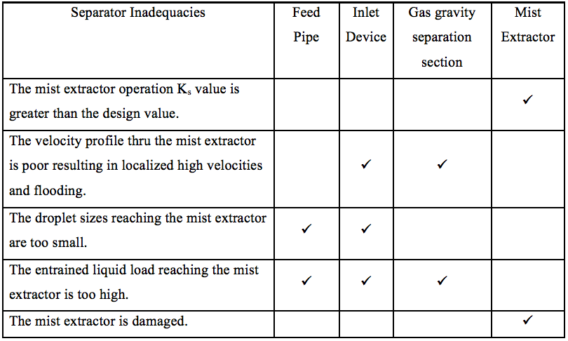 Troubleshooting Gas-Liquid Separators – Removal of Liquids from the