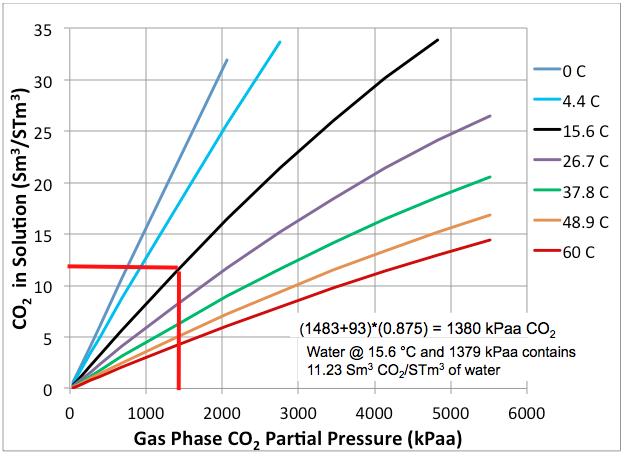 Solubility pump