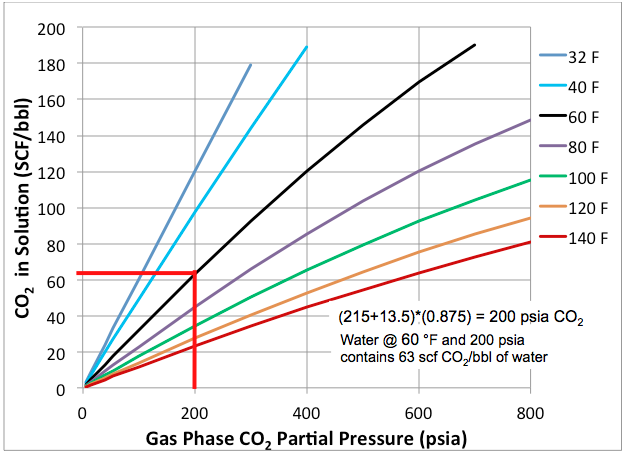 Psia F Carbon Dioxide Phase Diagram Wiring Library
