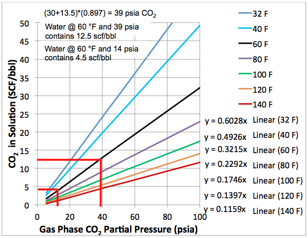 solubility of co2 in water Describe the solubility of carbon dioxide in water under various conditions as an equilibrium process and explain in terms of le chatelier's principle.