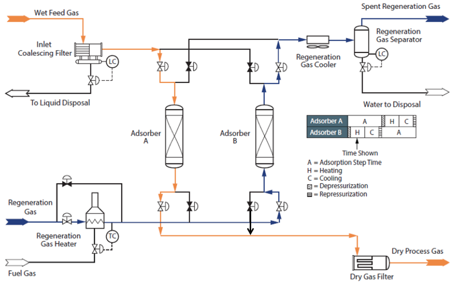 Figure 1. Typical process flow diagram for a 2-tower adsorption dehydration system [1]