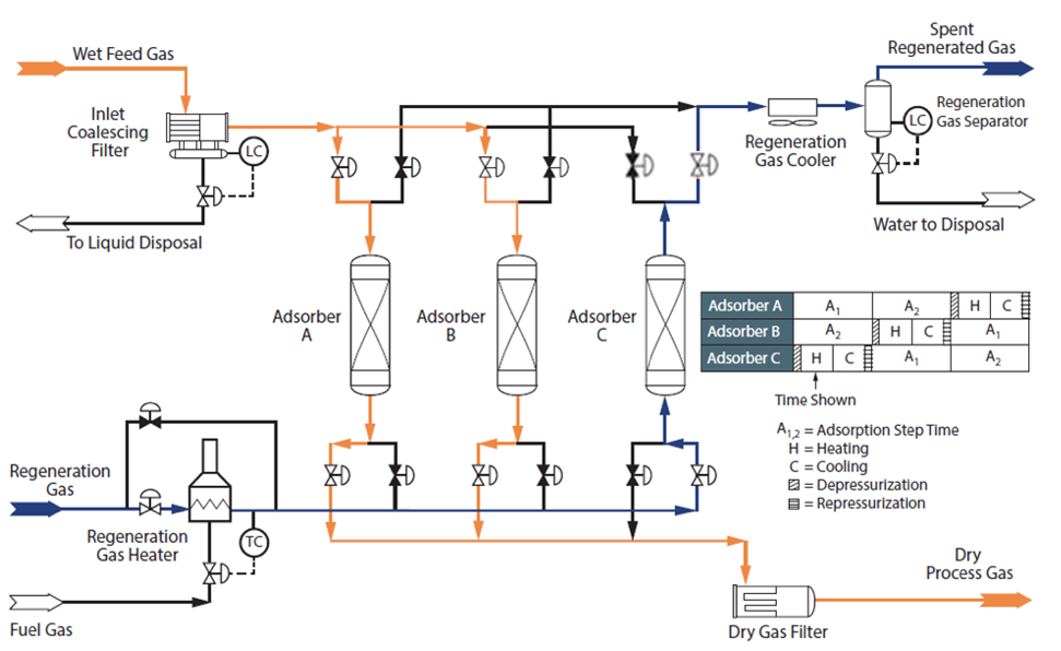 Figure 2. Typical process flow diagram for a 3-tower adsorption dehydration system [1]