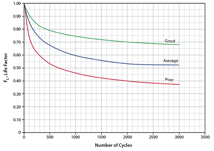 Figure 3. A generic molecular sieve decline curves [1]