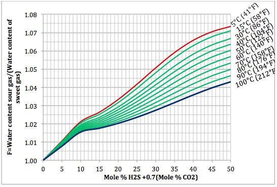 Figure 2. Variation of sourness factor, F, with H2S equivalent concentration and temperature at 1400 kPaa (203 psia)