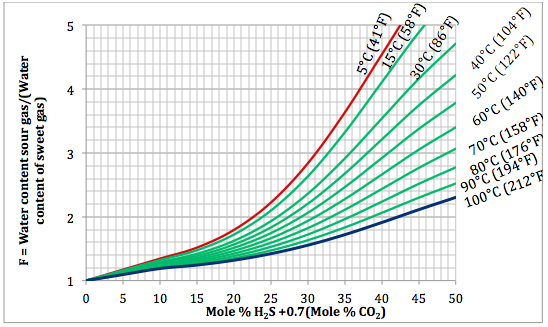 Figure 3. Variation of sourness factor, F, with H2S equivalent concentration and temperature at 21000 kPaa (3045 psia)