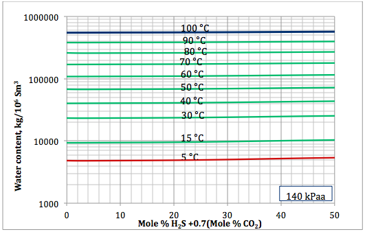 Figure 4a. Sour gas water content as a function of H2S equivalent and temperature at 140 kPaa