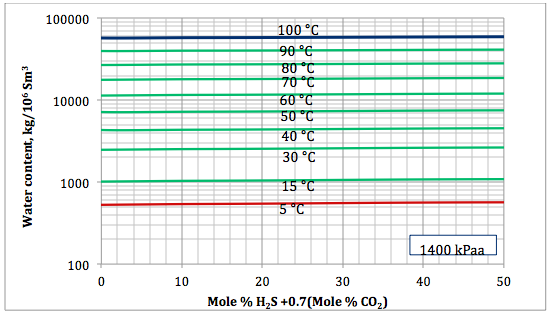 Figure 5a. Sour gas water content as a function of H2S equivalent and temperature at 1400 kPaa