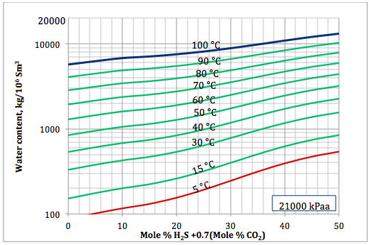 Figure 6a. Sour gas water content as a function of H2S equivalent and temperature at 21000 kPaa
